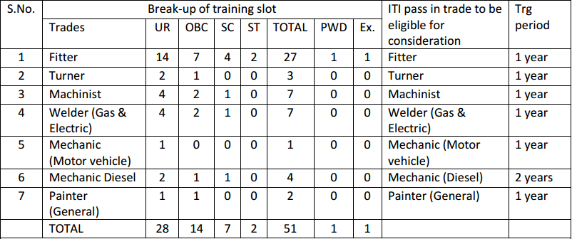 Central Railway Recruitment 2016