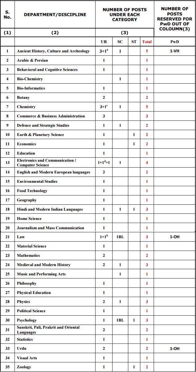 University of Allahabad Recruitment 2017