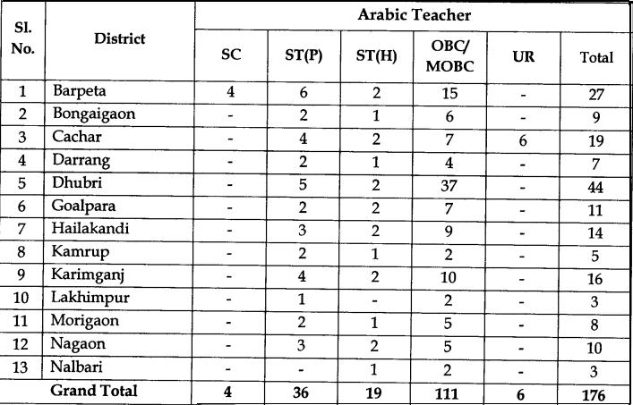 DEE Assam Recruitment 2017